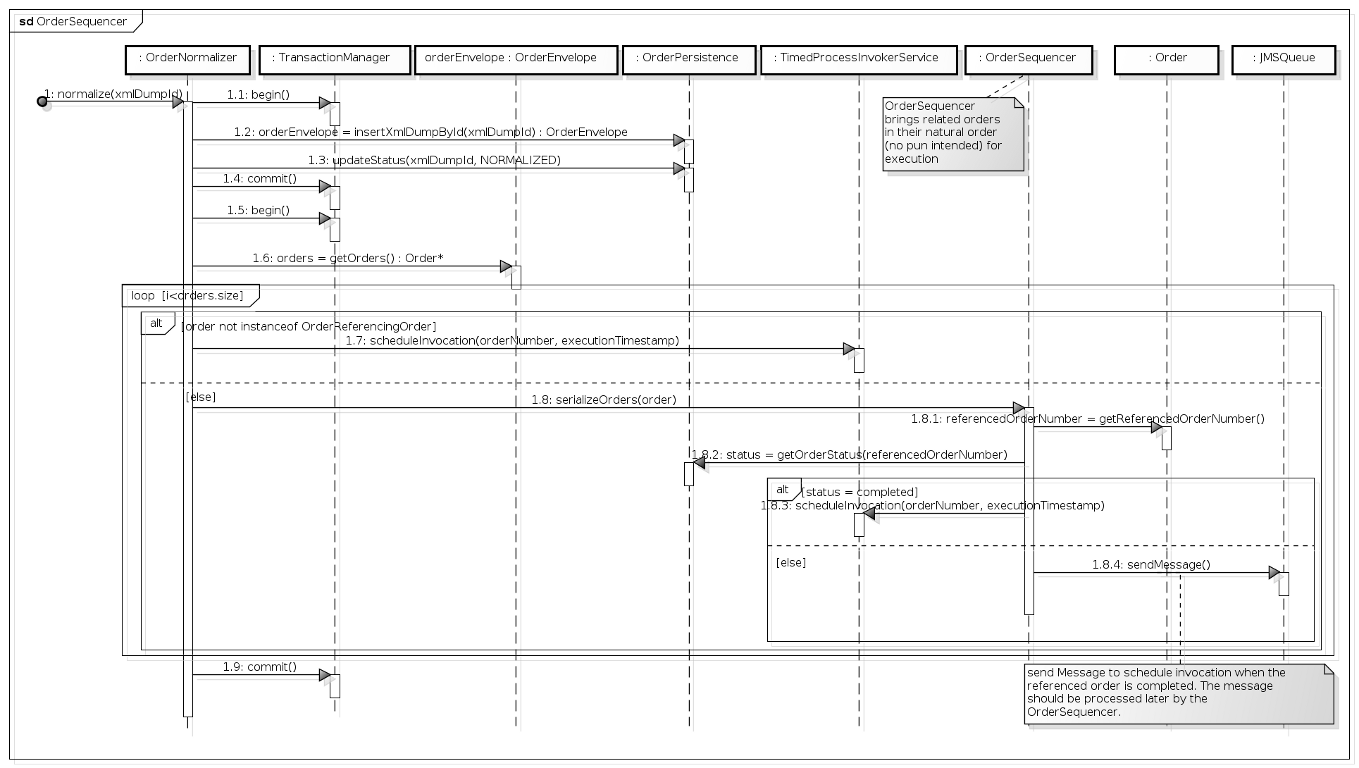 explicit transaction management in sequence diagrams