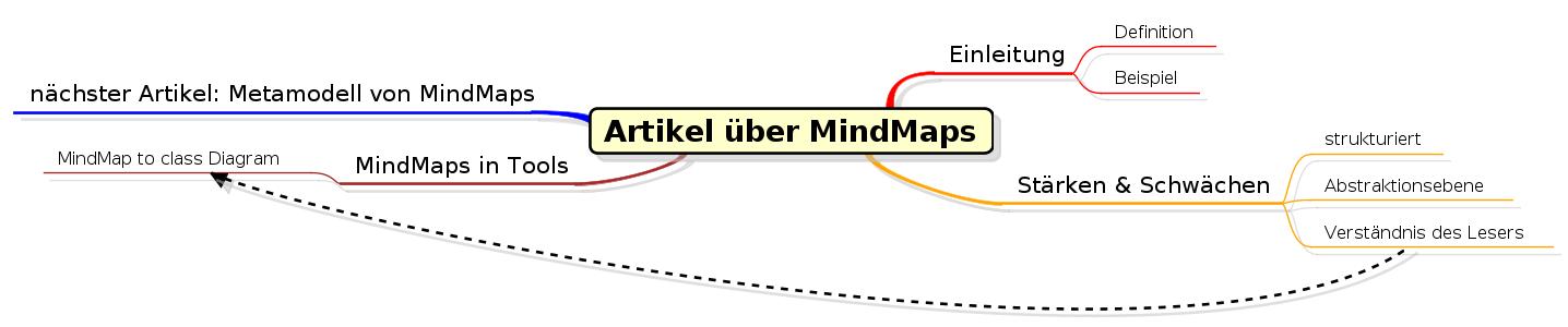 Beispiel für MindMaps