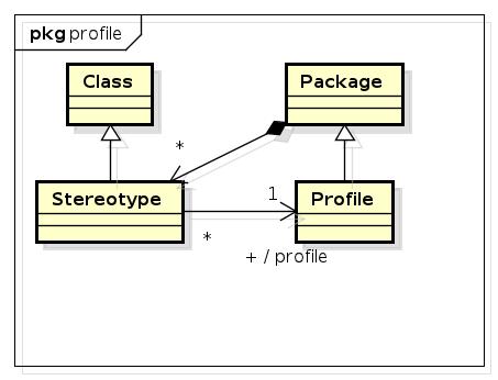 Metamodell von Profilen