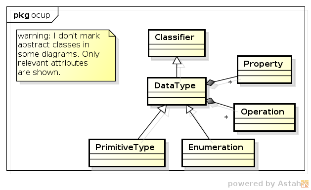 hierarchy of datatypes
