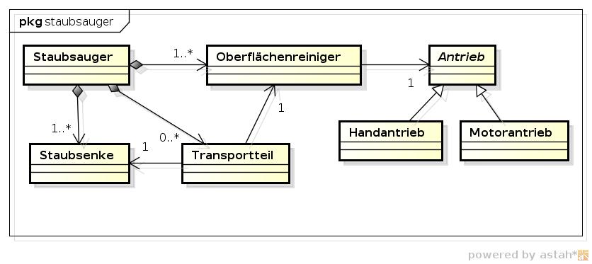 Erweitertes Modell eines Staubsaugers