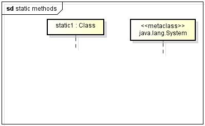 Beispiel für die Darstellung von Klassen als Lebenslinien