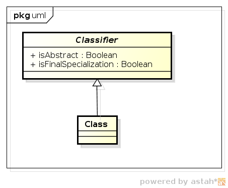 Metamodel of a class and classifier