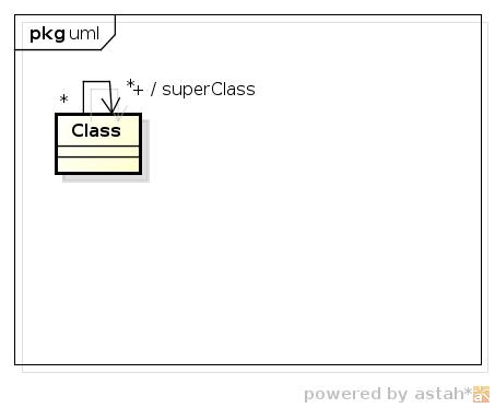 a class has a superClass