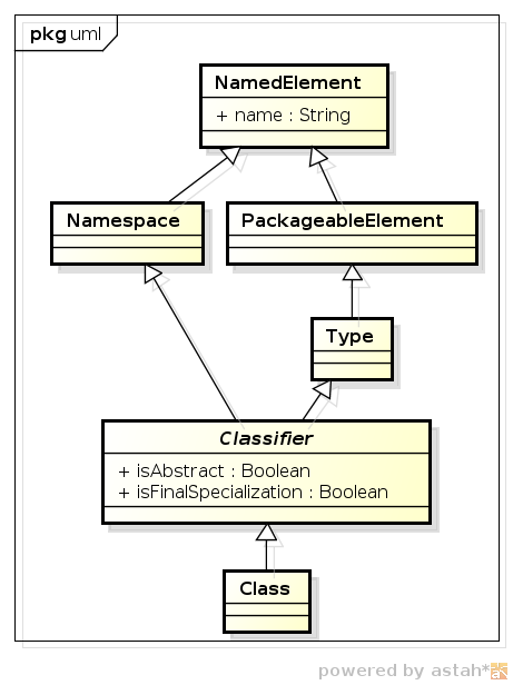 inheritance of the name-property