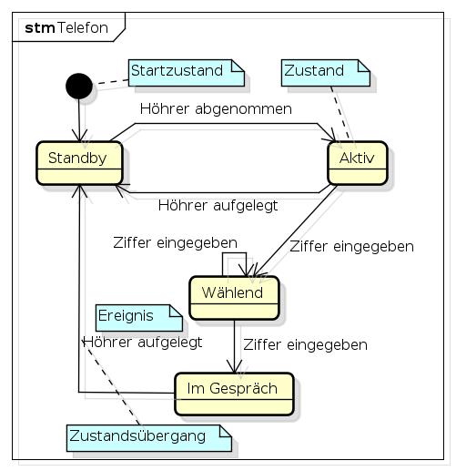 example state machine