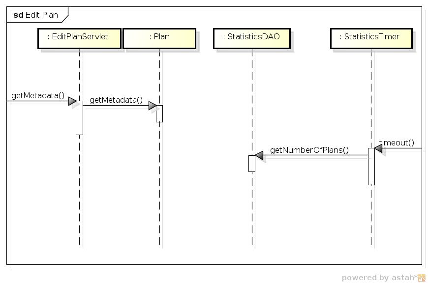 Sequenzdiagramm ohne Reihenfolge