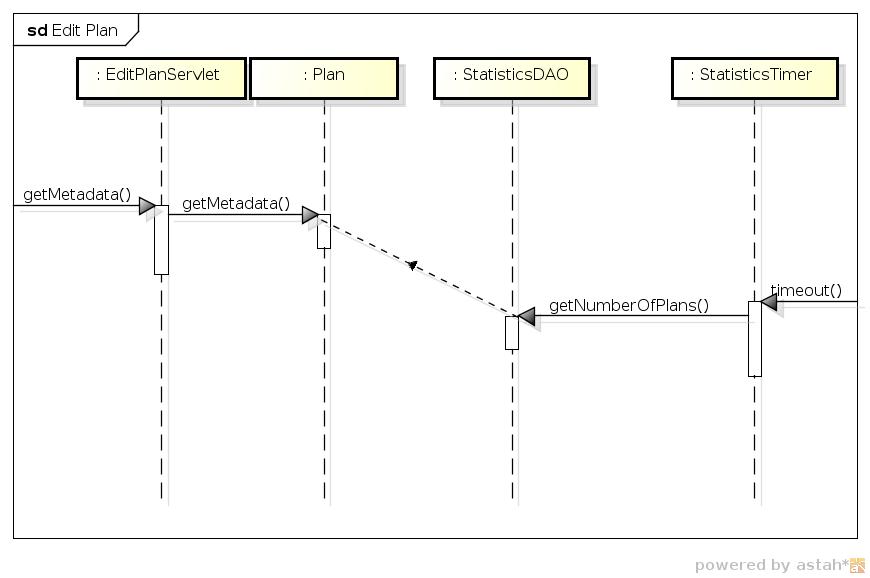 Sequenzdiagramm mit Reihenfolge über GeneralOrdering
